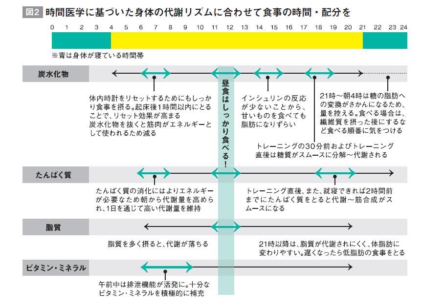 一般社団法人 日本栄養コンシェルジュ協会