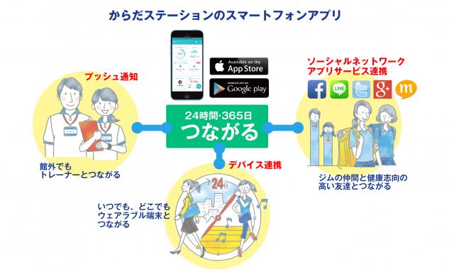 スマホアプリ連携イメージ